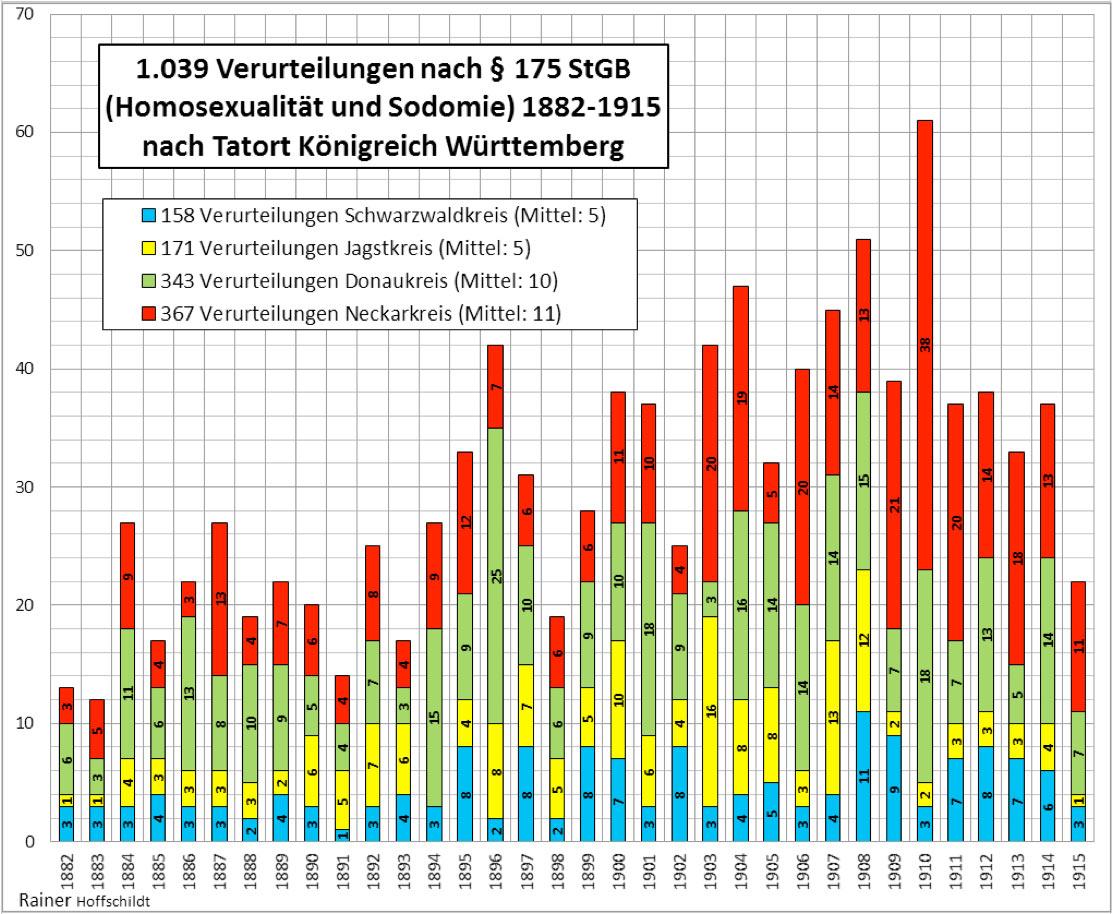 Statistik Homosexualität Deutschland